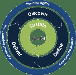 team-cloud-solutions-egh